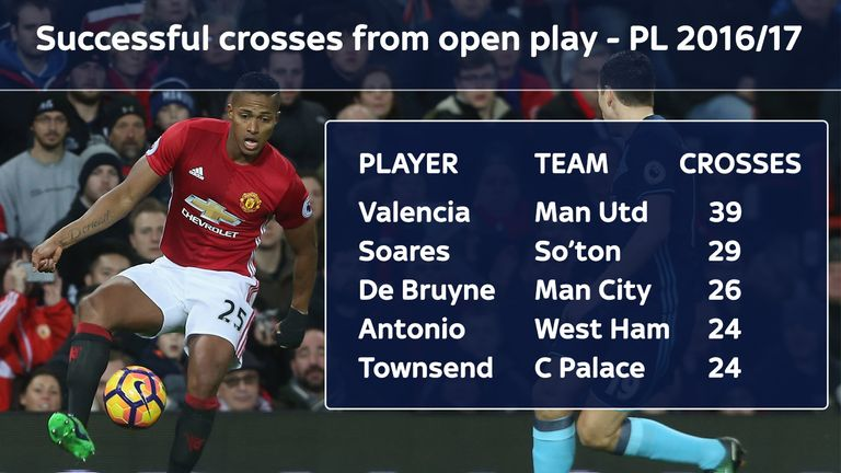 Manchester United's Antonio Valencia has made more successful crosses from open play than anyone else in the Premier League in 2016/17 (at March 20 2017)