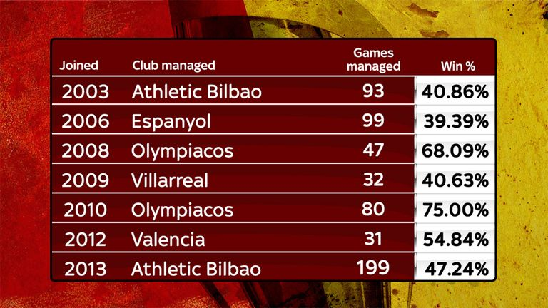 Athletic Bilbao coach Ernesto Valverde's managerial career stats
