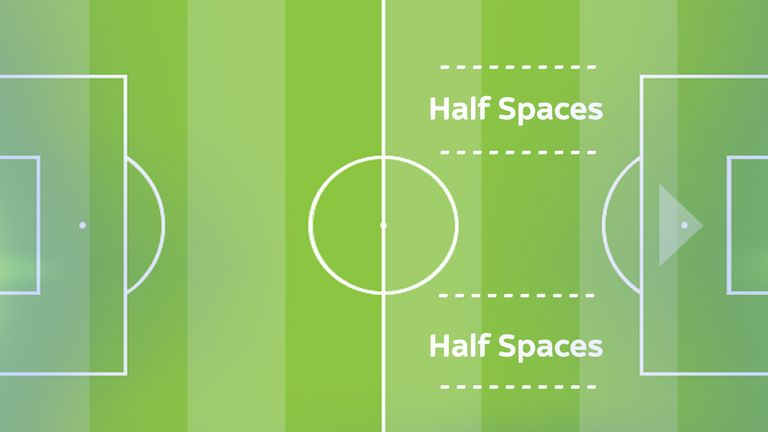 Premier League managers are focused on exploiting the half spaces