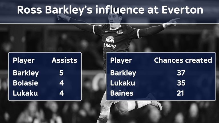 Ross Barkley tops Everton's stats for assists and chances created from open play in the Premier League in 2016/17 as at March 1st 2017