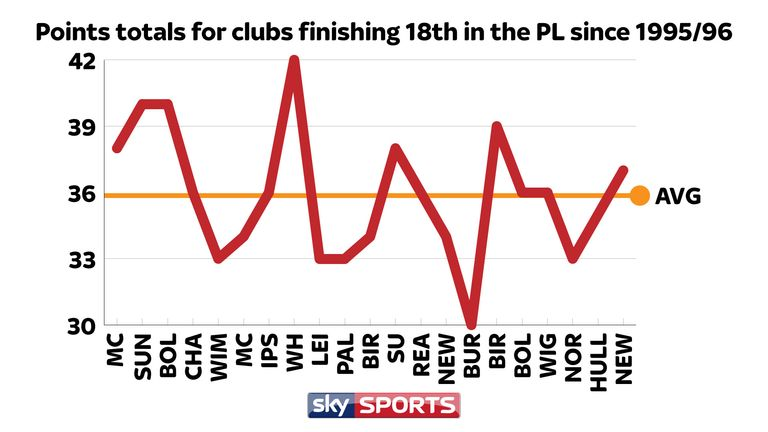 AVERAGE PREMIER LEAGUE POINTS TALLY FOR 18TH PLACE SINCE 1995/96