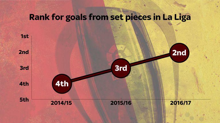 Unzue has overseen an improvement in Barcelona's set-piece threat