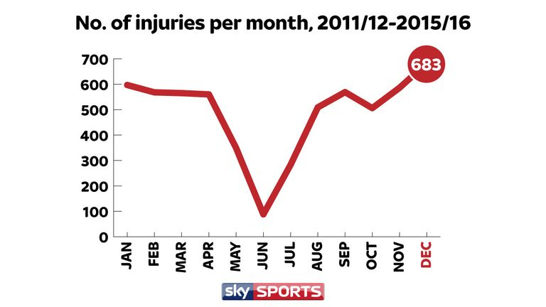 More injuries have occured in December than any other calendar month between the start of 2011/12 and the end of 2015/16