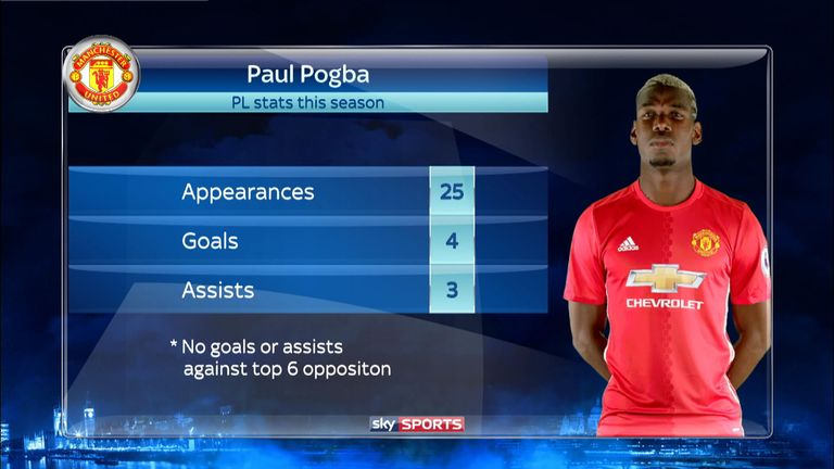 Manchester United's Premier League record in his first season