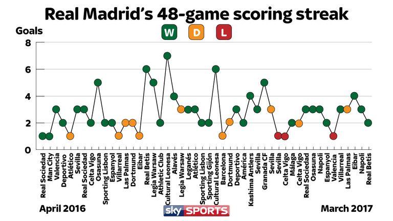 Real Madrid's 48-game scoring streak