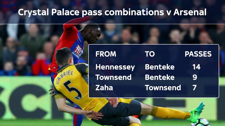 Crystal Palace targeted Arsenal through long balls to Christian Benteke