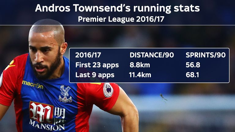 The running stats highlight Townsend's improved work-rate