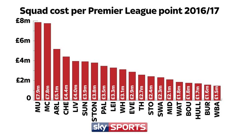 Man Utd's points haul has cost almost £8m in transfer fees (as of 27/4/17)