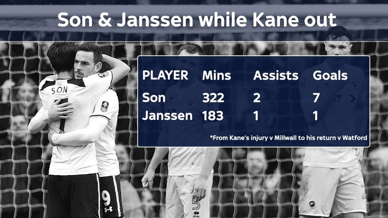 Heung-min Son has stepped up in Harry Kane's absence
