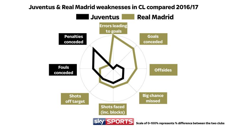 Juventus Italy Map.Juventus Real Madrid Tactics Analysed Ahead Of Champions League