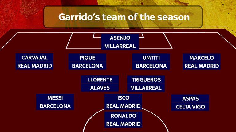 David Garrido's La Liga team of the season