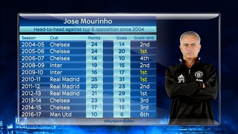 Mourinho has a good record against top six sides - until this season