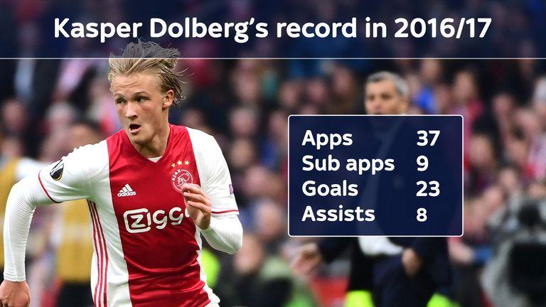 Kasper Dolberg has scored 23 goals for Ajax this season