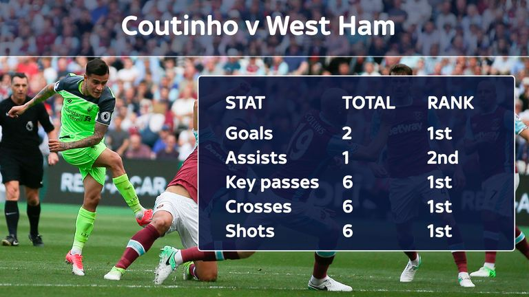 Philippe Coutinho was instrumental in 4-0 rout of West Ham at the London Stadium