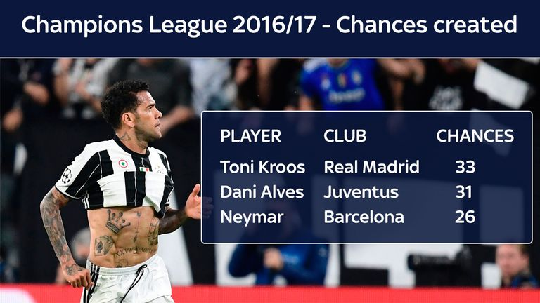 Juventus full-back Dani Alves created the second most chances of any player in the Champions League in 2016/17