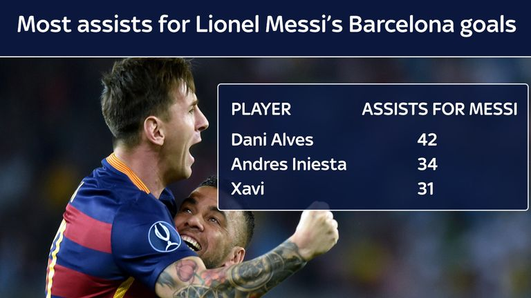 Dani Alves has provided more assists for Lionel Messi than any other player.