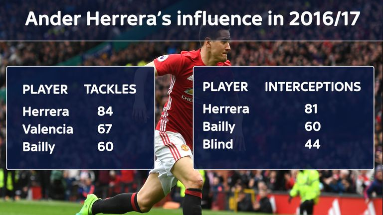 The midfielder topped Manchester United's tackles and interceptions