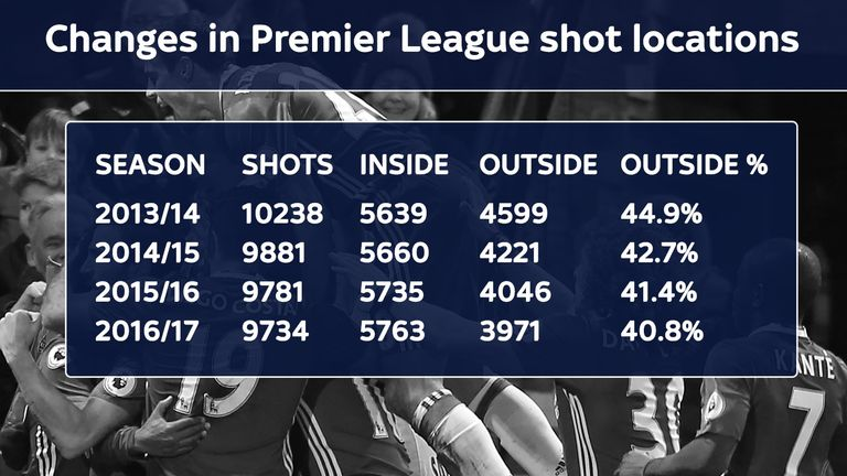 While the total number of shots in the Premier League has decreased that is entirely due to fewer shots from outside the box