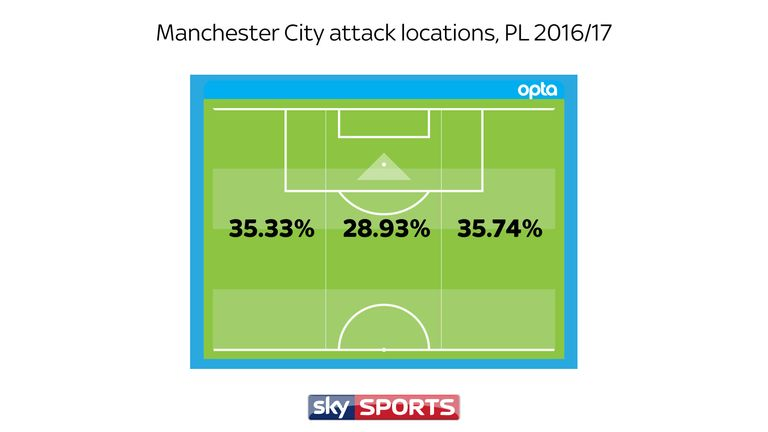 Manchester City primarily attacks down the flanks