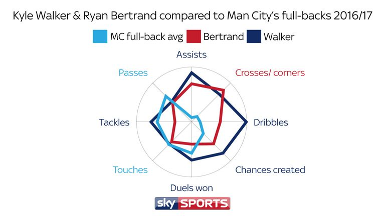 Walker and Bertrand exceed all attacking stats when compared to the average recorded by City's four main full-backs last season