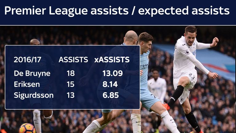 Gylfi Sigurdsson's expected assists for Swansea in 2016/17, according to Opta, were not so high as the actual assists he registered.