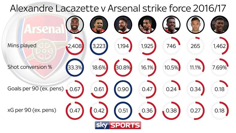 Lacazette had a higher goal-scoring rate and xG ratio than any Arsenal striker, apart from Olivier Giroud, whose numbers were inflated by sub appearances