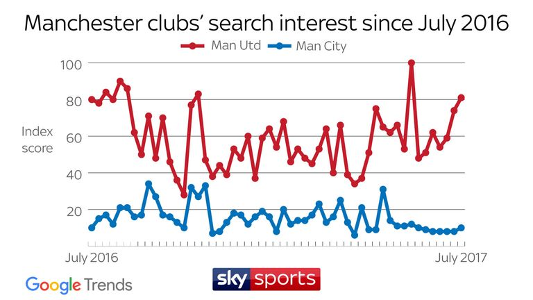 SEARCH INTEREST