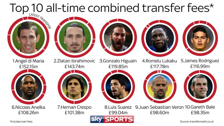Manchester United S Romelu Lukaku In World S Top 10 Combined Transfer Fees Football News Sky Sports
