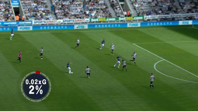 Christian Eriksen's long-range shot for Tottenham against Newcastle had an expected goals rating of 0.02