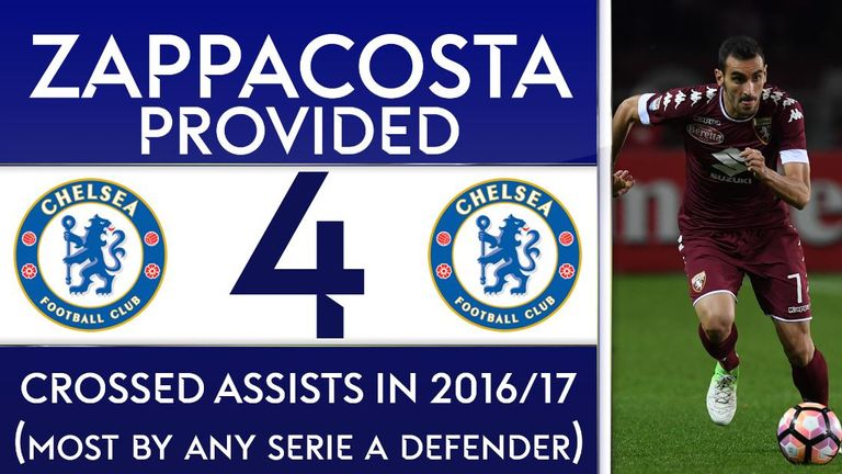 Zappacosta provided more crossed assists than any Serie A defender last season