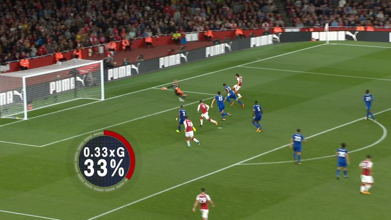 Hector Bellerin's chance for Arsenal against Leicester had an expected goals rating of 0.33