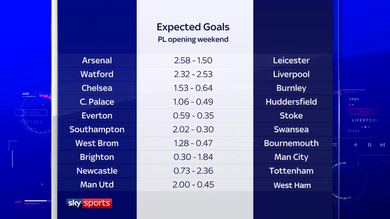 Expected goals figures for the opening weekend of the Premier League season