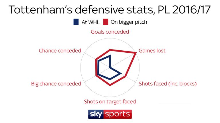 Tottenham's stats on bigger pitches were inferior to those recorded at White Hart Lane last season