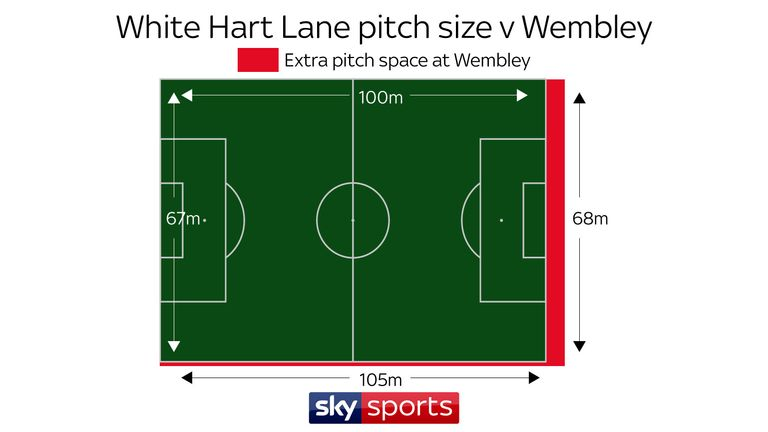 How Long Is A Football Pitch >> Will The Bigger Wembley Pitch Affect Tottenham This Season