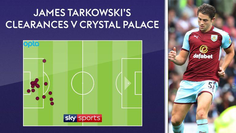 James Tarkowski made a season high 17 clearances for Burnley against Crystal Palace