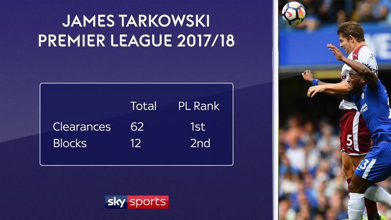 Burnley's James Tarkowski has made more clearances than any other player in the Premier League so far this season
