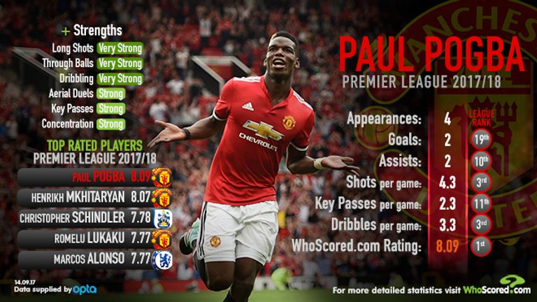 WhoScored.com graphic highlighting Paul Pogba's impact at Manchester United this season