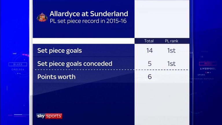 Set pieces were key to Sunderland's survival in 2015/16