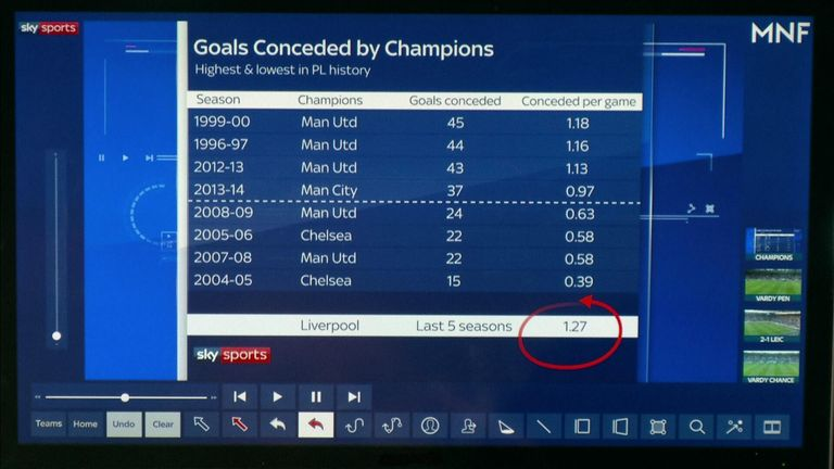Premier League champions have each had superior defensive records to Liverpool