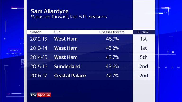 Sam Allardyce's teams play a high percentage of their passes forward
