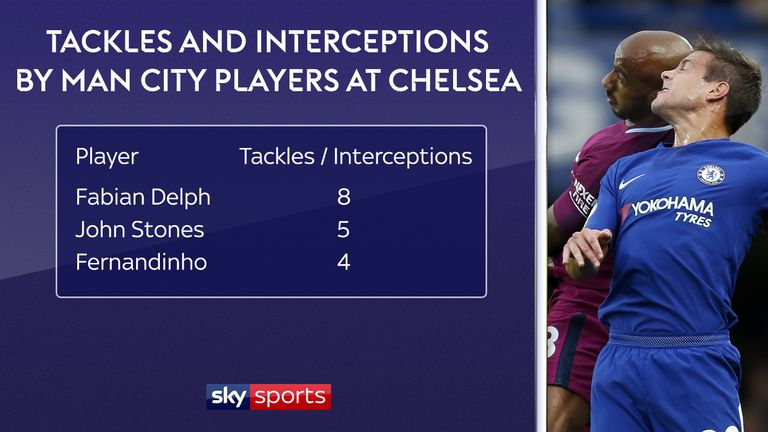 Delph made more combined tackles and interceptions than anyone else