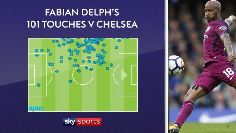 Delph had 101 touches of the ball - the most of any player on the pitch