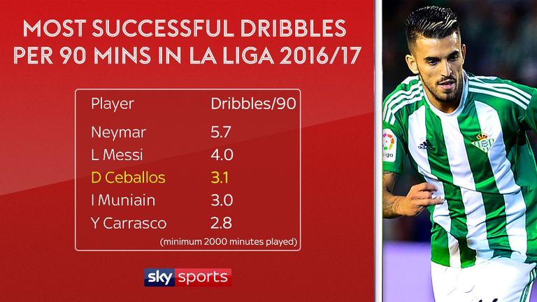 Dani Ceballos was one of the best dribblers in La Liga last season