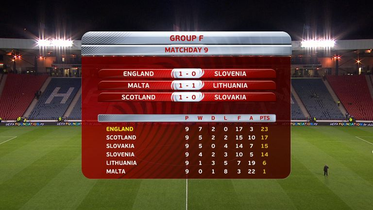 How Group F looks in Europe's World Cup Qualifiers with one game to go