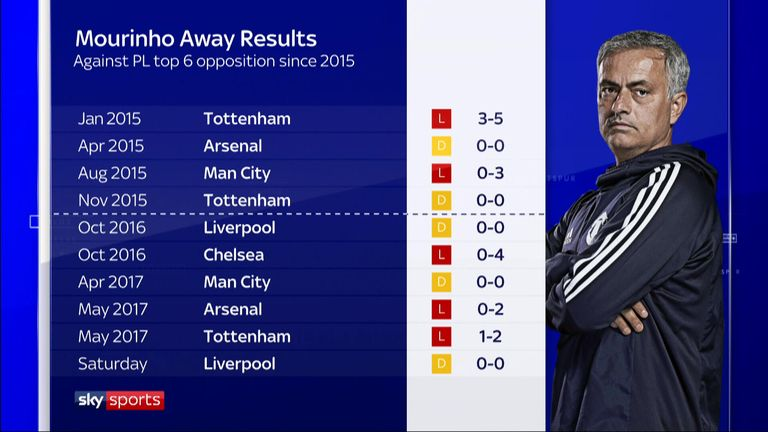 Jose Mourinho has not won in his last 10 away games against a top-six Premier League side