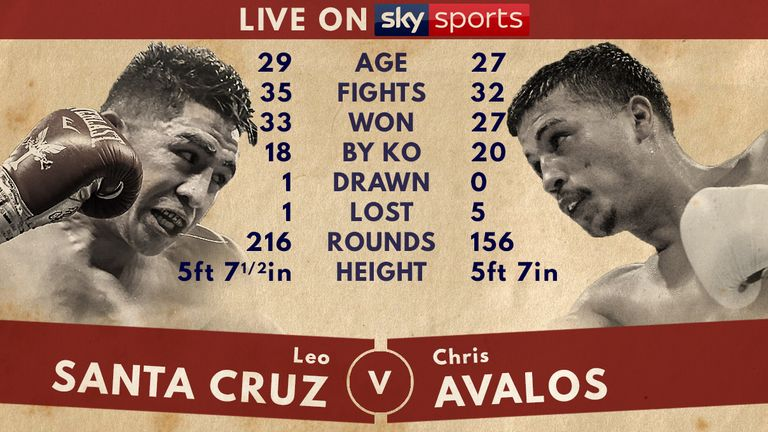 Leo Santa Cruz and Jermell Charlo defend world titles on two live