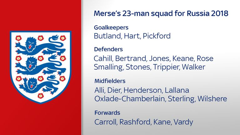 Merse's 23-man squad for Russia 2018