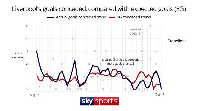 Defensively, Liverpool have consistently conceded more than they should, supporting widespread criticism of weaknesses at the back