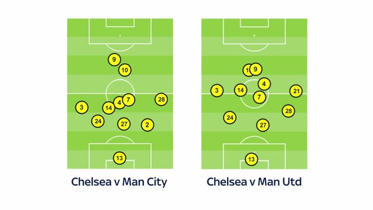 Chelsea's forwards became isolated in their match against Man City
