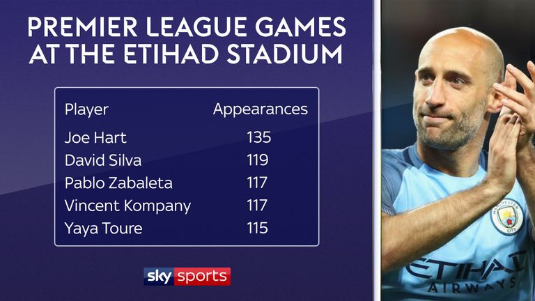 Former Manchester City defender Pablo Zabaleta ranks third for the most appearances at the Etihad Stadium ahead of his return with West Ham